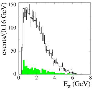 Distributions of