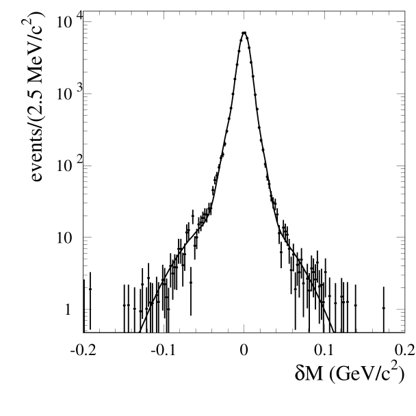 The distribution of the difference between measured and true