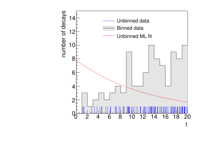 Typical data set used for the fitting of the exponential model. The individual event times are shown, as well as the binned contents as defined in the text. The best fit exponential from the unbinned likelihood is also shown on the plot, normalized to the total number of fitted events.