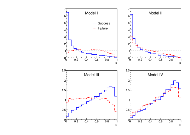 -value distributions based on