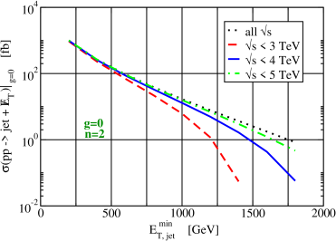 Total jet + nothing cross-section for graviscalar production at LHC to evaluate the validity limit of the phase space volume when: top) only the graviscalar-gluons coupling is present; bottom) only the graviscalar-fermion coupling is present. The curves are normalized to the cross section for graviton production at a value of