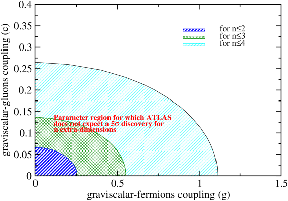 Parameter region for graviscalar theory at second order in