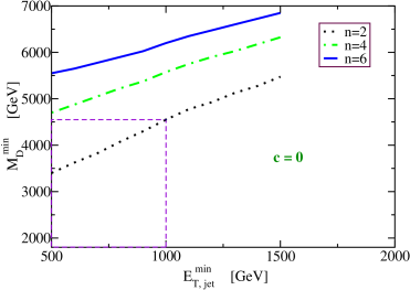 Evaluation of the minimum (4+n)-dimensional Planck scale for which the effective model is valid, at the 90% level, given a cut