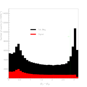 Distribution of the difference in the azimuthal angle between the two most energetic jets of an events for: (top) each of the background; (bottom) the signal and the total background on top of it.