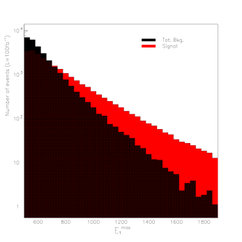 Distribution of missing