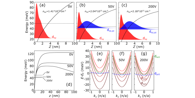 (a)-(c)S-Pcalculatedconfiningpotentialprofile(solidline),Fermienergy(dottedline),andspatialdistributionofmobileelectronsoccupying
