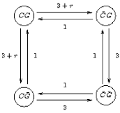 Dynamics of dinucleotides encoded as