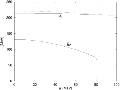 Chiral and diquark gaps as a function of chemical potential in the phase of mixed symmetry breaking, (3). The dashed line is the phase (2) solution of the diquark energy gap.