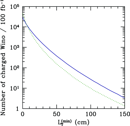 Number of charged winos produced at the LHC, which travel transverse distance longer than