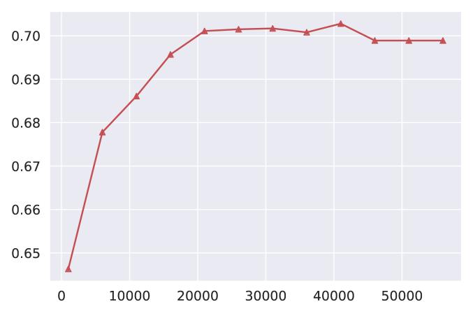 SNLI-VE (accuracy)