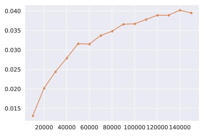 Visual Genome (mAP)