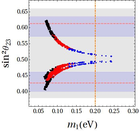 Correlation between the atmospheric angle and the lightest neutrino mass for the NH case. The horizontal dotted lines represent the best fit values, the (dark) blue and (light) gray horizontal bands are the
