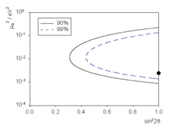 Sensitivity contours at 90 and 99 percent confidence level for quantum decoherence effects only (no standard oscillations), with parameter