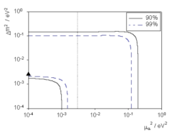 Sensitivity contours at 90 and 99 percent confidence level, when both oscillation and quantum decoherence parameters (
