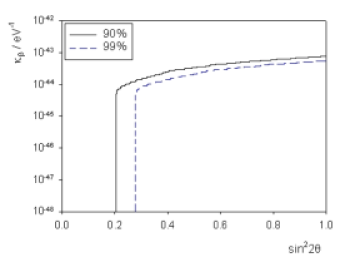 Sensitivity contours at 90 and 99 percent confidence levels, for model 5 with both standard oscillations and non-zero decoherence parameter