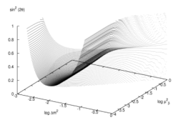 The boundary of the volume in parameter space at 90% confidence level, for model 5 with both standard oscillations and a non-zero decoherence parameter