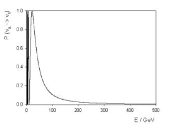 Standard atmospheric neutrino oscillation probability (
