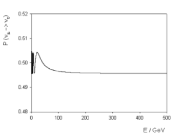 Atmospheric neutrino oscillation probability (