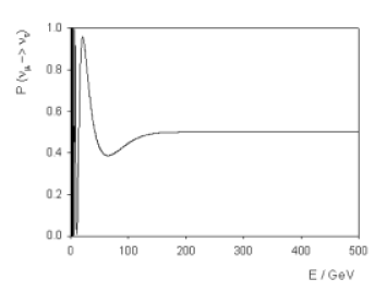 Atmospheric neutrino oscillation probability including quantum decoherence parameters which are proportional to the neutrino energy squared, plotted as a function of neutrino energy