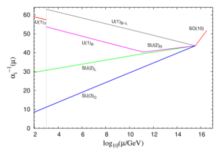 Gauge coupling unification in Model-I with two-loop values