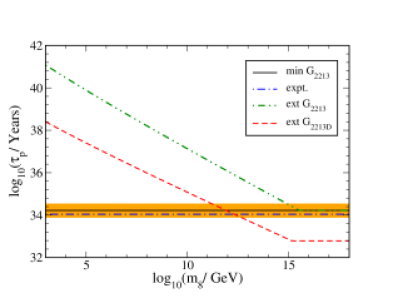 Variation of proton lifetime as a function of color octet mass in simple extensions of Model-I(double dot-dashed line) and Model-II (dashed line). The horizontal solid line with error band is the prediction of the minimal Model-I while the horizontal dot-dashed line is the experimental lower bound for