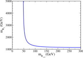 Variation of the third generation RH neutrino mass