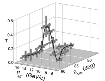 The dependence of Carbon transparency on effective incident beam momentum (