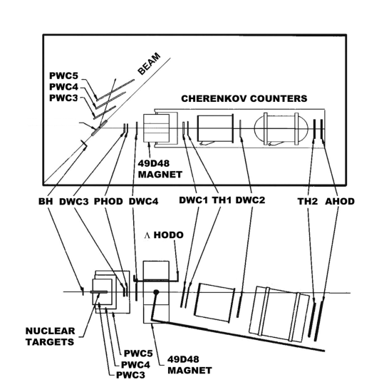 Schematic drawing of the top and side views of the E834 detector. DWC1 - DWC4 are wire drift chambers and PWC3 - 5 are proportional wire chambers. The two Čerenkov counters detect pions and kaons in the spectrometer, and the scintillation hodoscopes (BH, AHOD and TH1-2) are used for triggering.