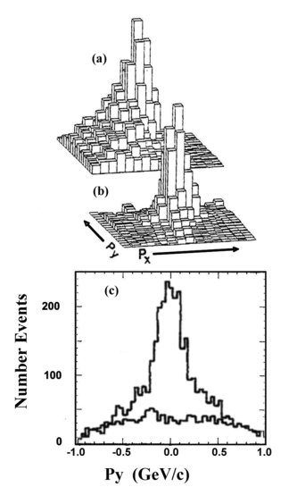 The distribution of missing transverse momentum (