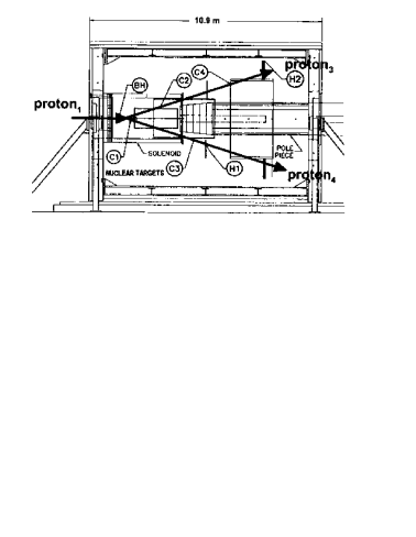 Schematic Drawing of E850 solenoidal detector, which shows a vertical, midplane section. C1-C4 are the four-layer arrays of straw tube cylinders. C1 and C2 were completely within the solenoid, while C3 was only partially inside the solenoid. C,