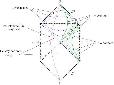 Typical time-like trajectory. Shown also are constant-