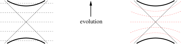 Two possible foliation of the maximally extended space-time of the Schwarzschild black-hole. Both cases lead to the Einstein-Rosen bridge connecting the two static regions.
