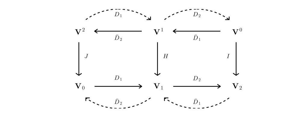 Schematic showing the function spaces used in the scheme and how the various matrices introduced above map between them.