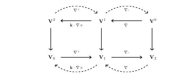 Schematic showing the function spaces used in the scheme and the relationships between them. Primal function spaces are on the bottom row and dual function spaces are on the top row.