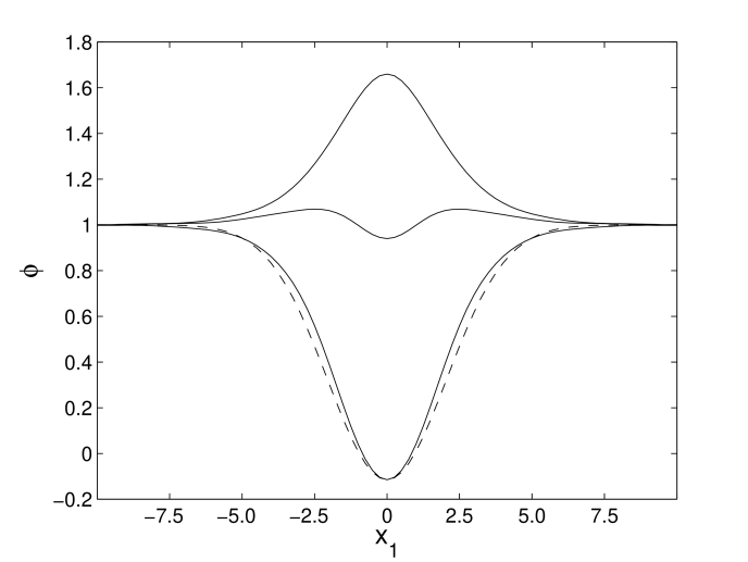Oscillon profile at the extrema (above and below the vacuum expectation value) and at crossing the minimum of the potential in the 2D