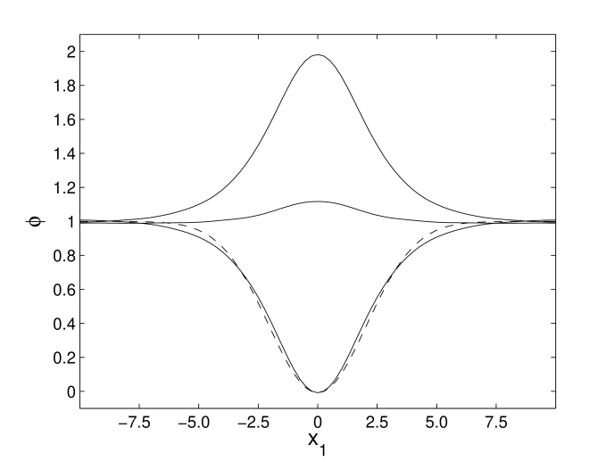 Oscillon profile at the extrema (above and below the vacuum expectation value) and at crossing the minimum of the potential in the 2D sine-Gordon theory. Dashed line shows a Gaussian form with the same amplitude and the width
