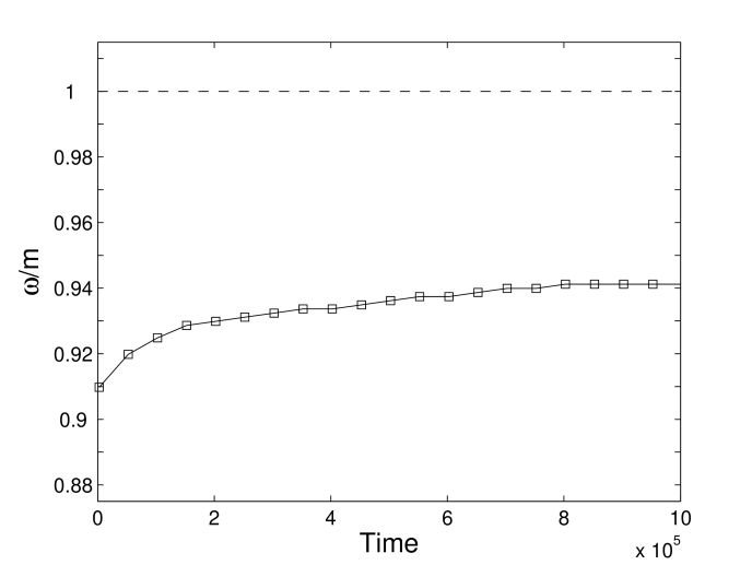 Oscillation frequency as a function of time for sine-Gordon oscillon. The precision of the measurement of the frequency is