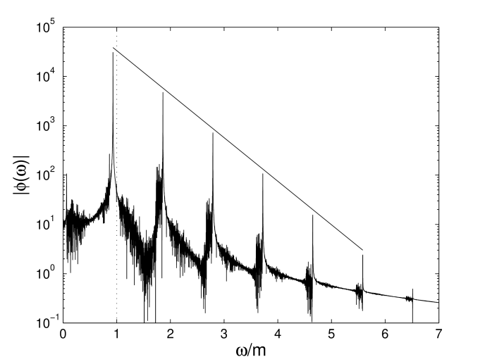 Power spectrum of field at centre of