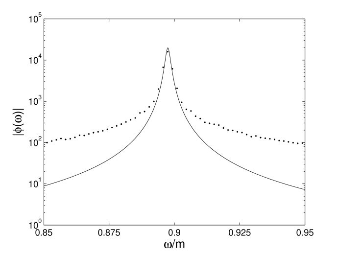 Fit (solid line) to Breit-Wigner form of first peak (dots)