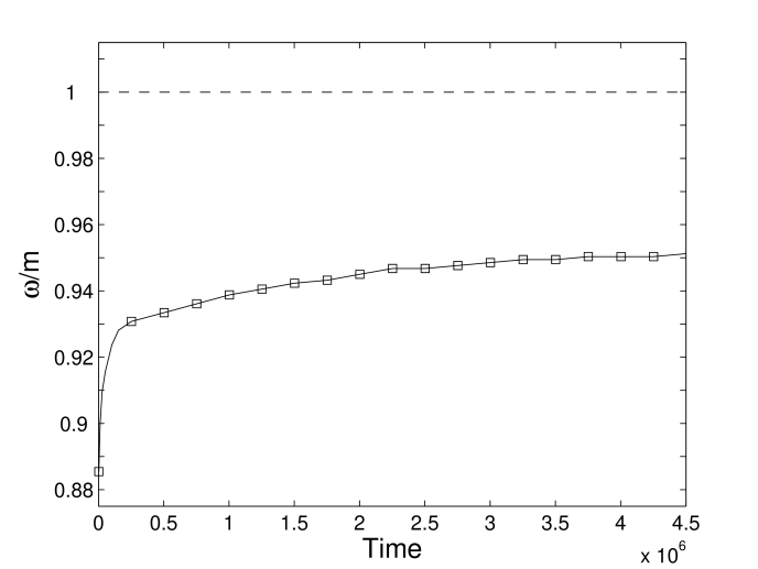 Oscillation frequency corresponding to the location of the highest peak as a function of time for