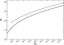 Plot of the system-size dependence of the exponent