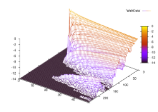 Plot of the probability