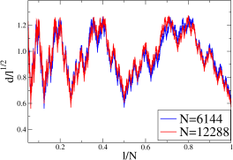 Plot of the shortest path length between the origin of HN3 and the