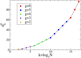 Plot of the shortest end-to-end path length for HN4 networks of increasing backbone sizes