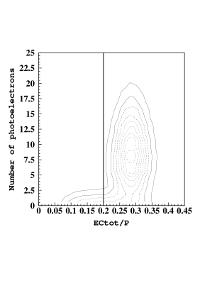 Photoelectron distribution in the Cherenkov detector versus the energy deposited in the EC detector divided by the momentum of the particle as determined by the drift chamber. The black vertical line represents the cut to reduce the pion contamination.