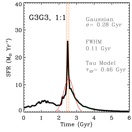 Star–formation rate during the G3G3 major merger with the