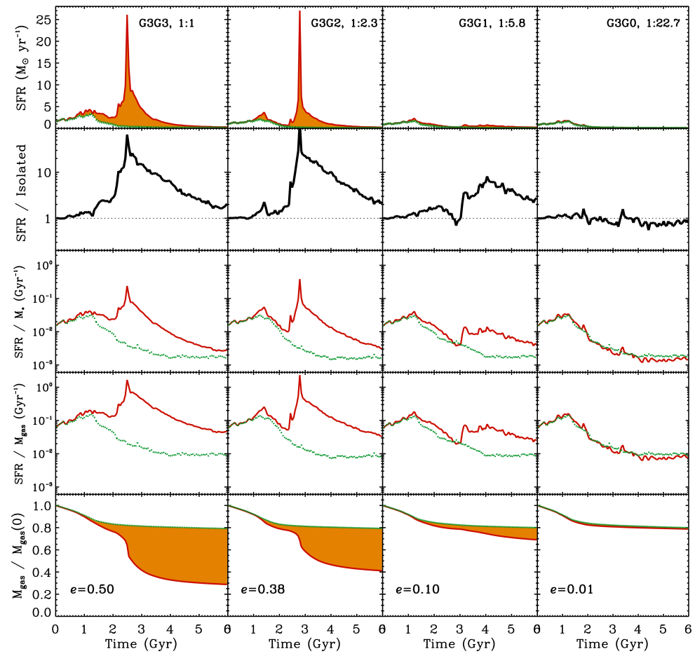 The rows from top to bottom show the star-formation rate (SFR), SFR normalized by the combined SFR of both isolated galaxies, the SFR divided by the total stellar mass, the SFR divided by the total gas mass, and the gas consumption for mergers G3G3, G3G2, G3G1, and G3G0, from left to right. Panels show quantities during the interaction with a solid (red) line and for the combined isolated galaxies with a dotted (green) line. The difference between the two lines is shaded to emphasize the merger–driven star formation. All simulations shown employ the