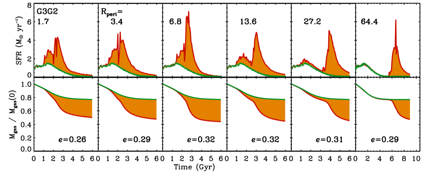 Star–formation history and gas consumption for the G3G2 (top) and G3G1 (bottom) unequal mass interactions when merged on orbits that have varying amounts of angular momentum, as set by the pericentric distance R