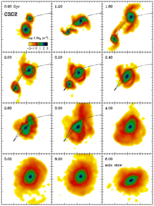 Projected stellar mass density during the G3G2 merger simulation as viewed in the orbital plane. Each panel measures 200kpc on a side and the time, in Gyr, is displayed in the upper left of each panel. The orbit of the satellite galaxy G2 is denoted by a dotted line until it has completely merged with the primary galaxy. The bottom–right panel shows a side view of the final merger remnant, and clearly indicates the initial 30