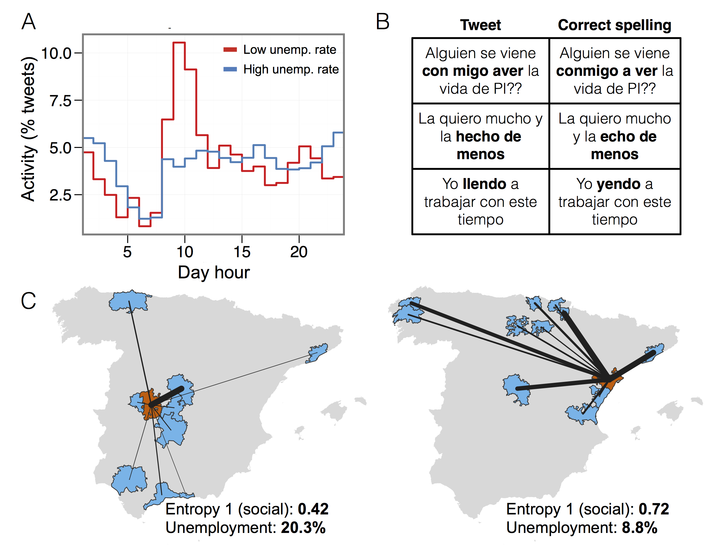 """Examples of different behaviour in the observed variables and the unemployment. In A, we observe that two cities with different unemployment levels have different temporal activity patterns. Figure C show how communities (red) with distinct entropy levels of social communication with other communities (blue) may hold different unemployment intensity: left map shows a highly focused communication pattern (low entropy) while right map correspond to a community with a diverse communication pattern (high entropy). Finally, figure B shows some examples of detected misspellings in our database using 618 incorrect expressions (see SI Section 6) such as """"Con migo"""", """"Aver"""" or """"llendo""""."""